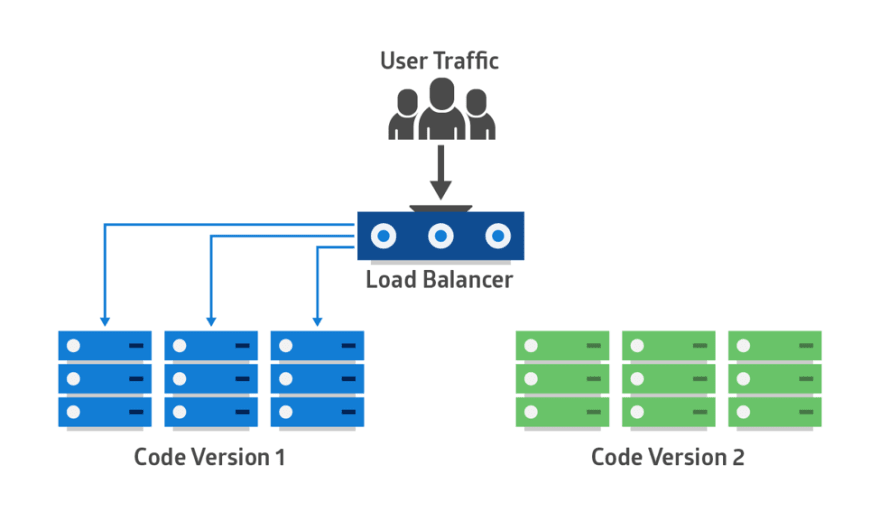 blue-green-deployment-pattern